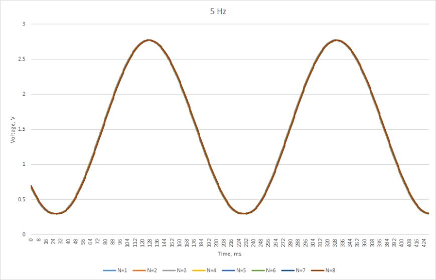 5hz_sine